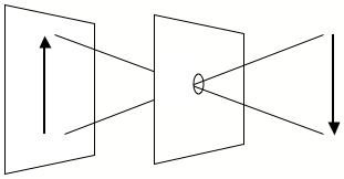 Diagram of a pin hole camera