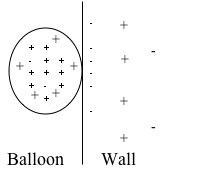 Diagram of balloon on a wall